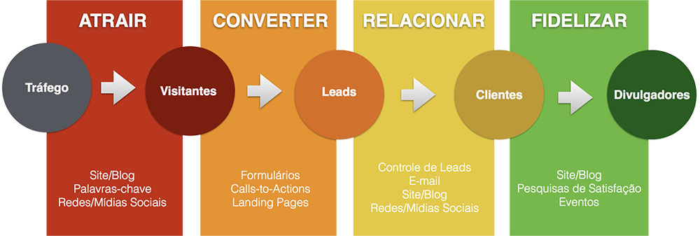 gráfico com as fases do Inbound Marketing: atrair, converter, relacionar, fidelizar | K13 - Agência Web